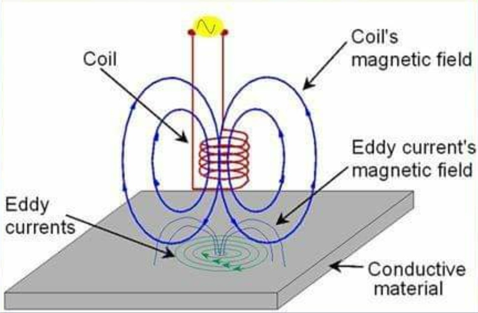 Eddy Current Inspections